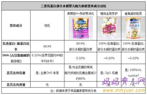 3款易消化婴儿配方奶粉横向评测
