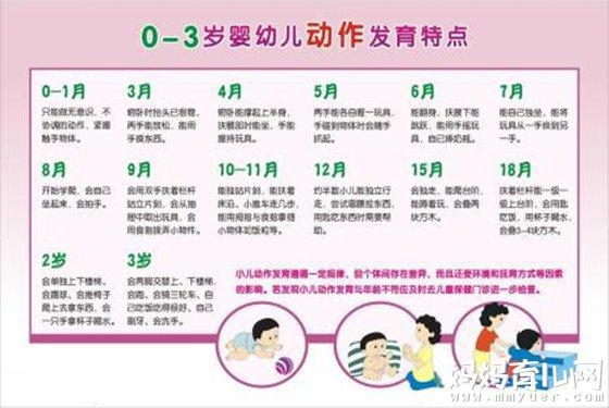 婴儿发育有标准 一张图读懂三个月的宝宝发育指标