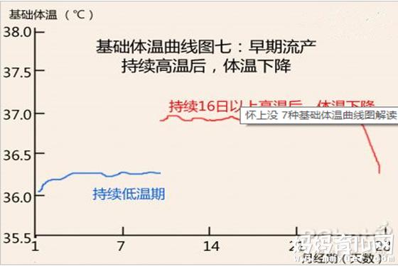 排卵期体温图_【基础体温】怀孕基础体温是多少 孕期基础体温曲线图(3) - 妈妈 ...