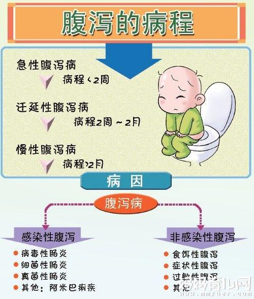 【婴儿腹泻的原因】婴儿腹泻怎么办之崔玉涛支招