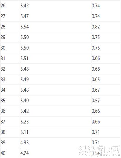 羊水深度标准与孕周 孕14-40周羊水深度正常范围标准表