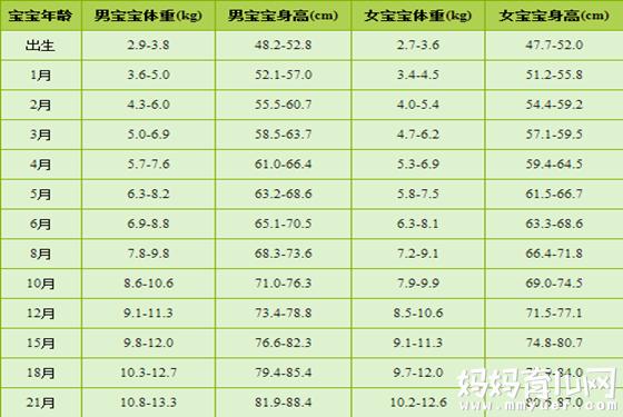 宝宝身高体重标准表 0-10岁男女宝宝身高体重发育参考