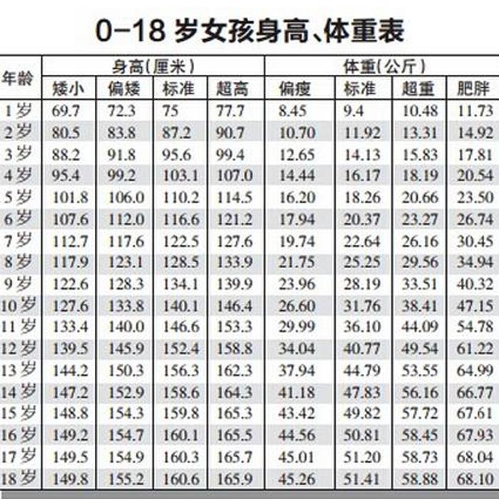 2017最新0一17岁身高表 孩子长高这些关键点可不能忽略