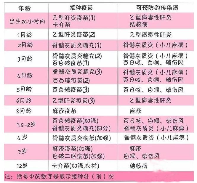 准格尔首试免费接种宫颈癌疫苗_免费疫苗接种时间表_五联疫苗最晚接种时间