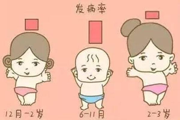 小儿轮状病毒几天能好 一份从腹泻到痊愈的全过程