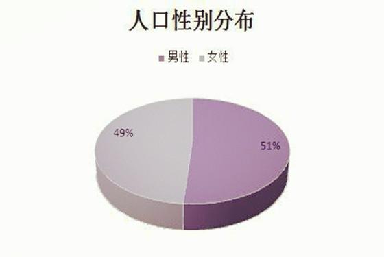 2018年中国人口数量 2018年中国男女比例